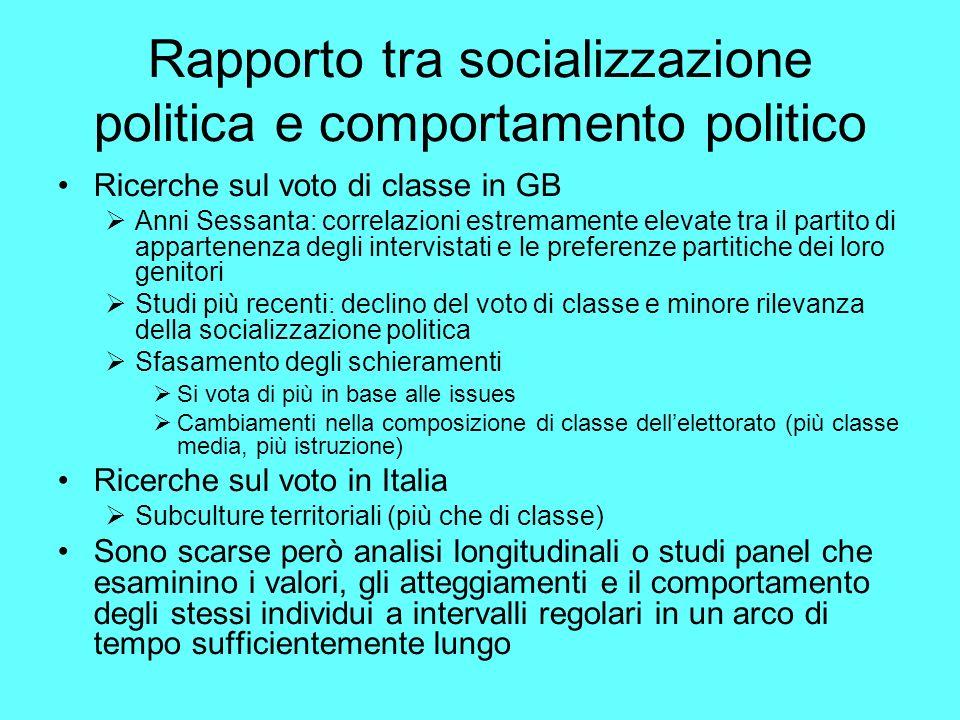 Rapporto tra socializzazione politica e comportamento politico