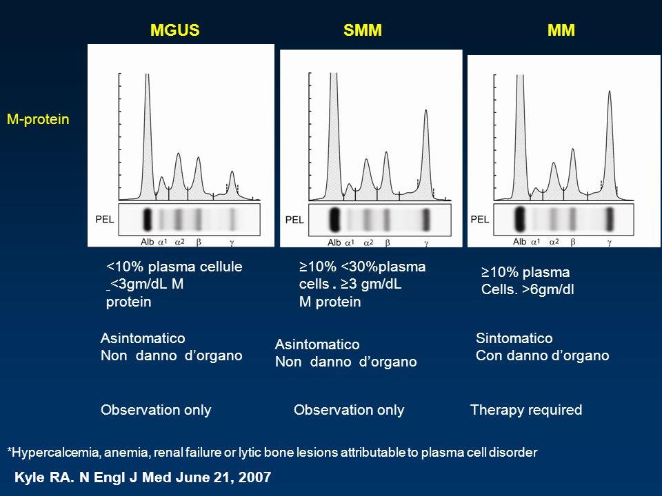 MGUS SMM MM M-protein <10% plasma cellule <3gm/dL M protein
