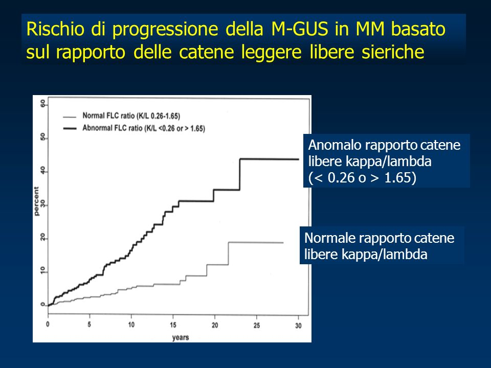 Rischio di progressione della M-GUS in MM basato sul rapporto delle catene leggere libere sieriche