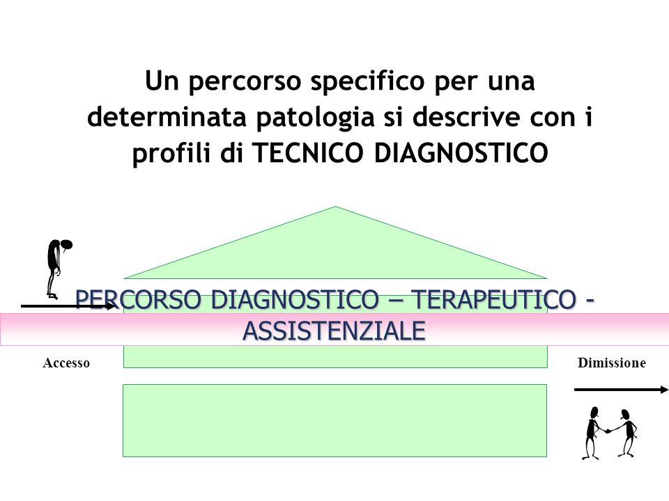 PERCORSO DIAGNOSTICO – TERAPEUTICO - ASSISTENZIALE