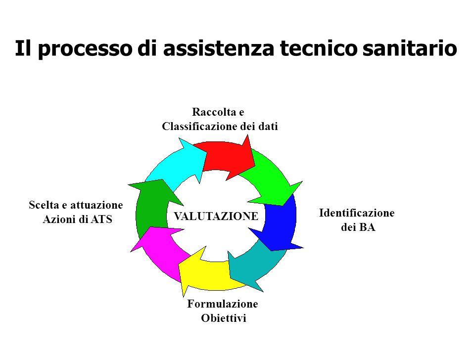 Il processo di assistenza tecnico sanitario Classificazione dei dati