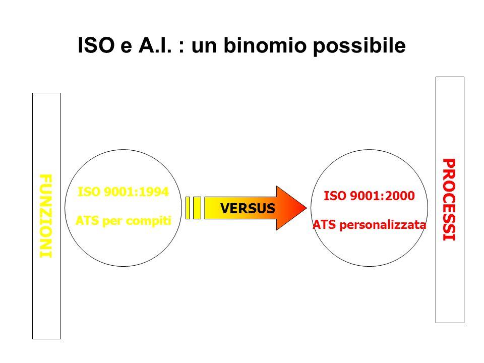 ISO e A.I. : un binomio possibile