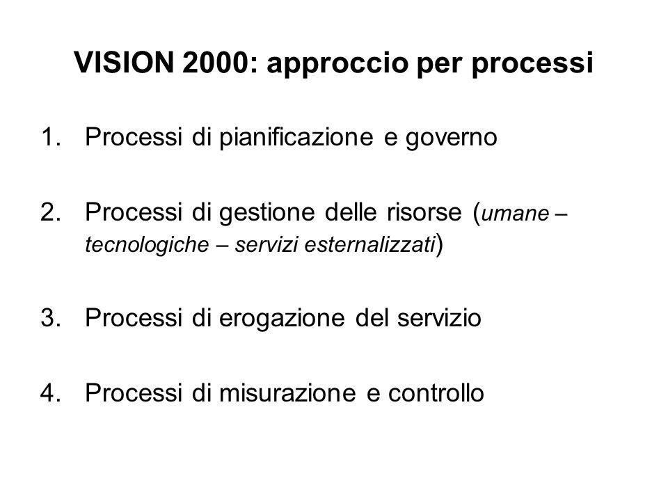 VISION 2000: approccio per processi