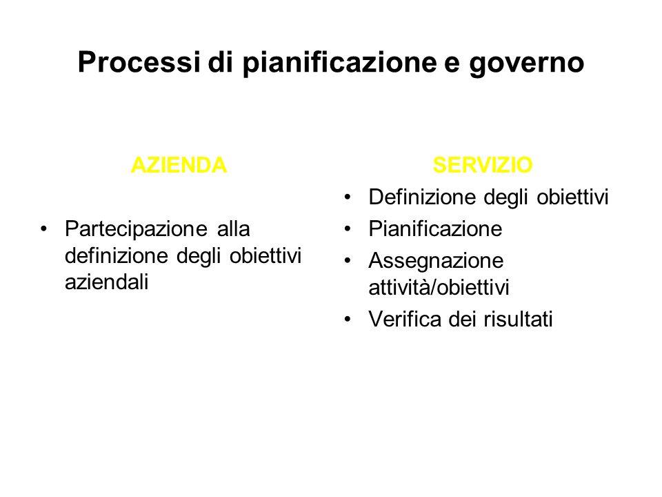 Processi di pianificazione e governo