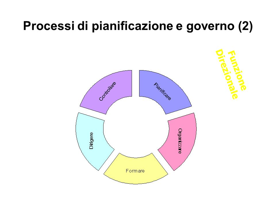 Processi di pianificazione e governo (2)
