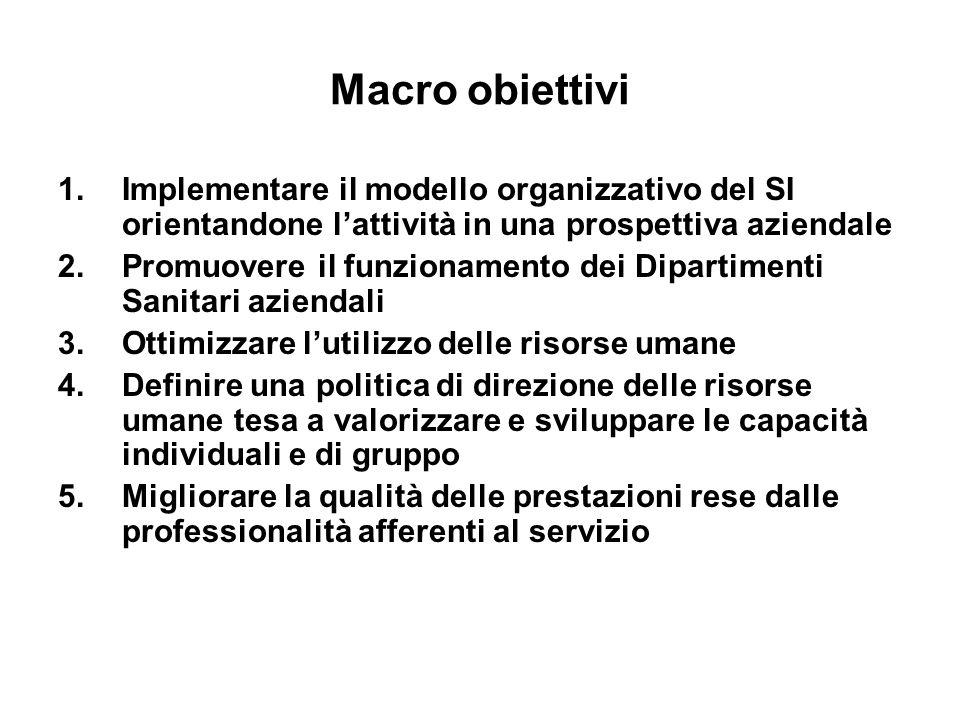 Macro obiettivi Implementare il modello organizzativo del SI orientandone l'attività in una prospettiva aziendale.