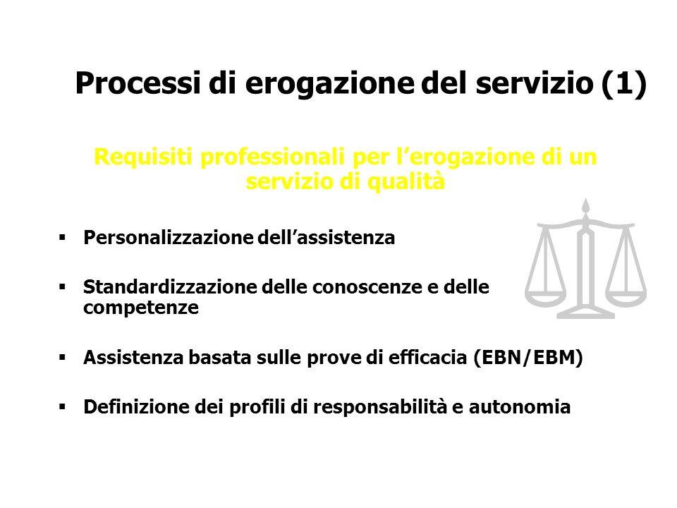 Requisiti professionali per l'erogazione di un servizio di qualità