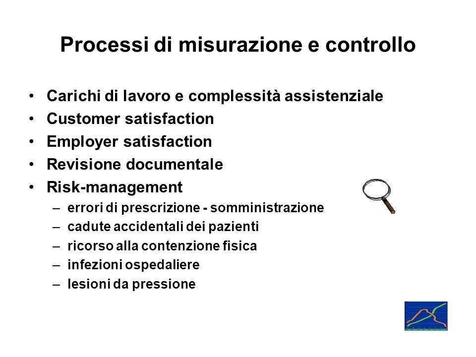 Processi di misurazione e controllo