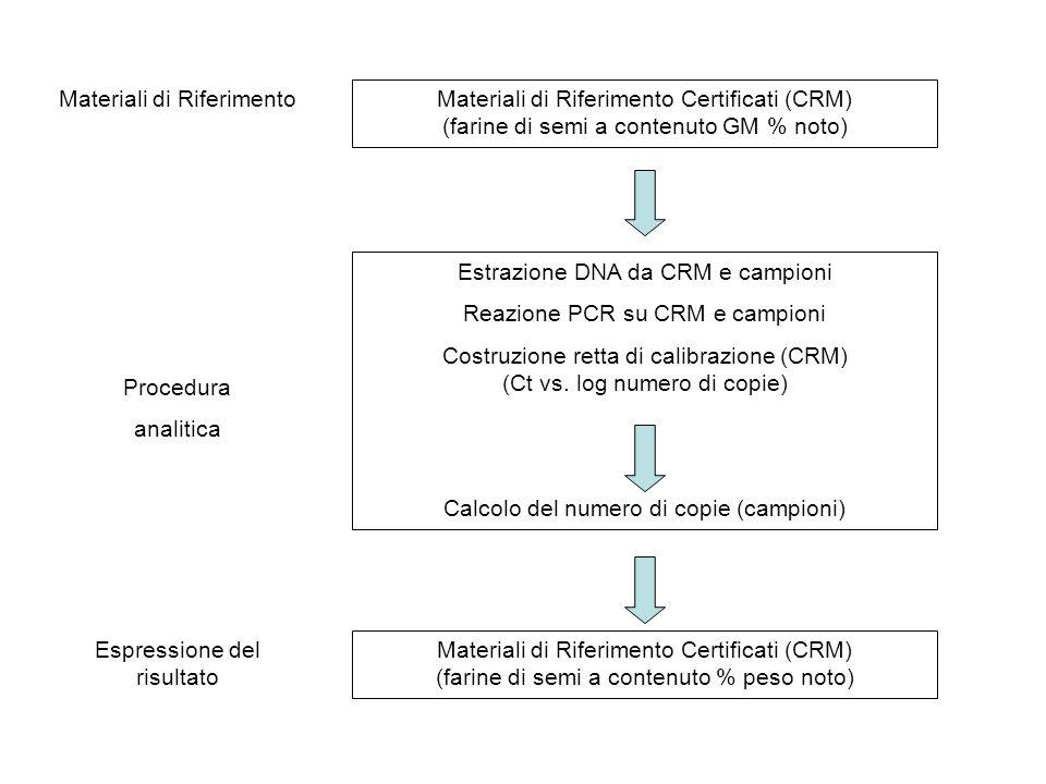 Materiali di Riferimento Certificati (CRM)