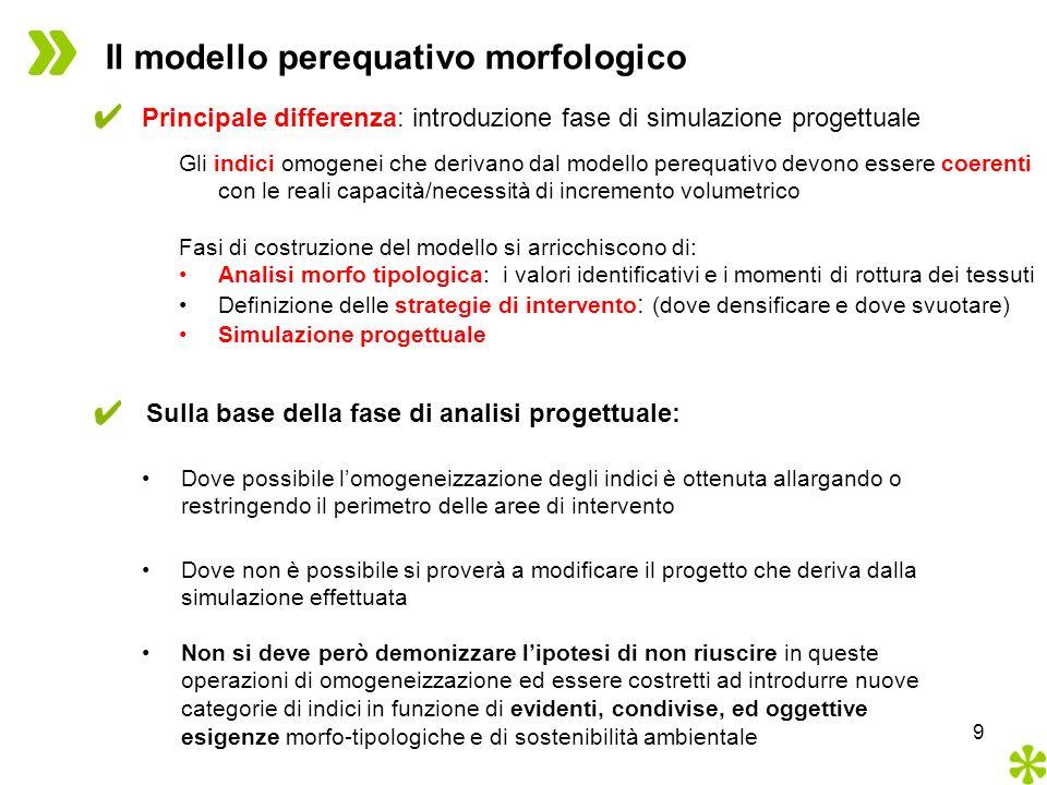 Il modello perequativo morfologico