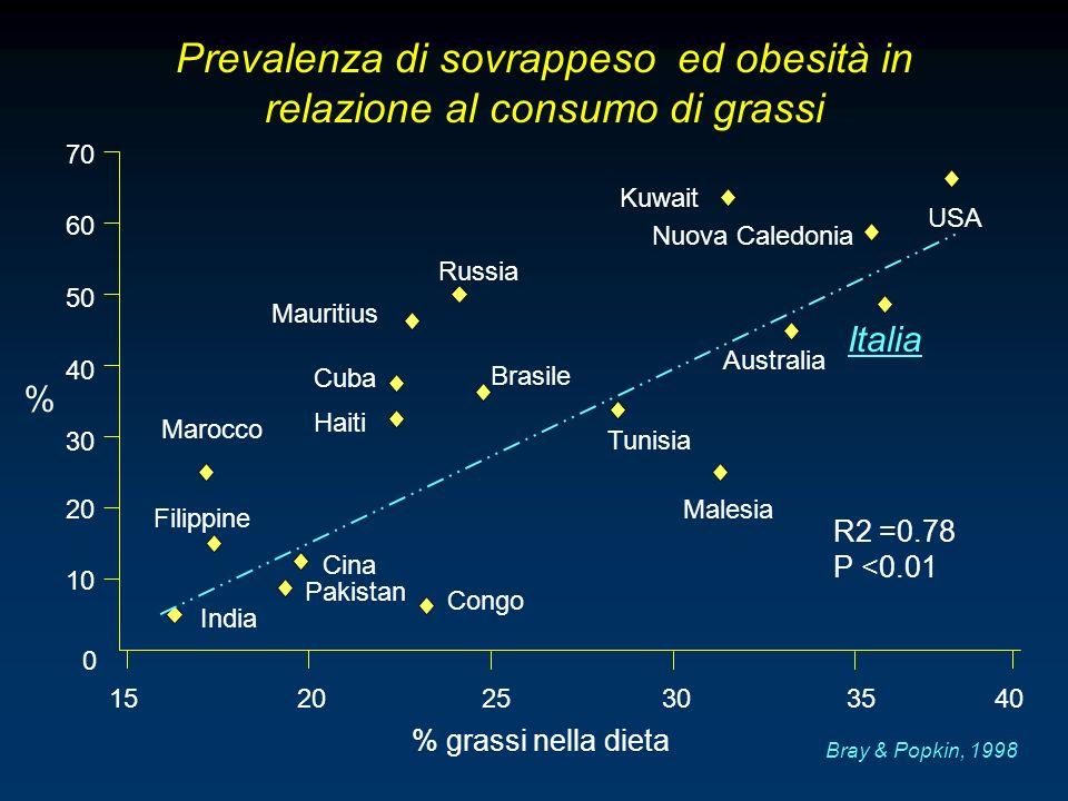 Prevalenza di sovrappeso ed obesità in relazione al consumo di grassi
