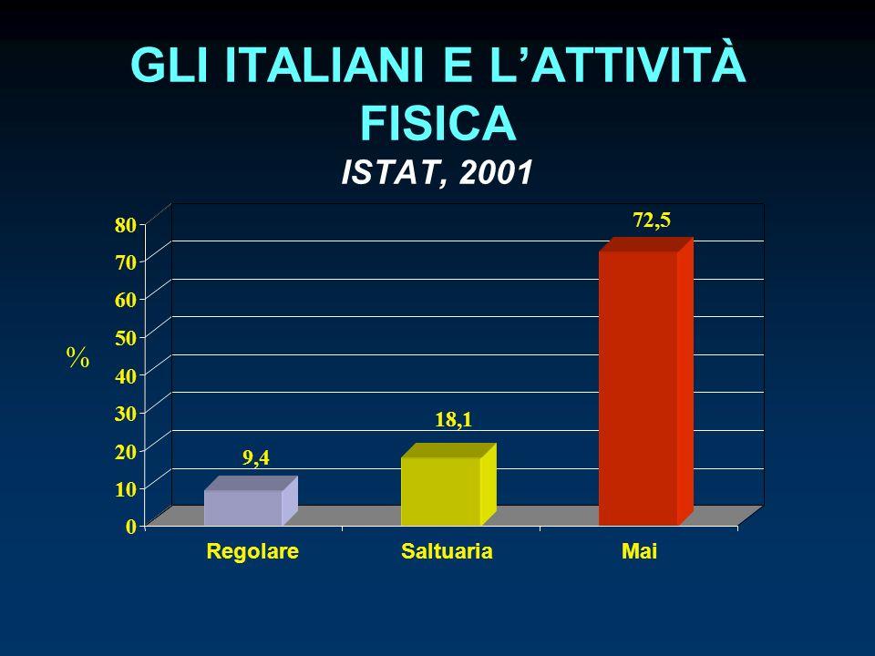 GLI ITALIANI E L'ATTIVITÀ FISICA ISTAT, 2001
