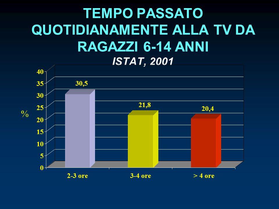 TEMPO PASSATO QUOTIDIANAMENTE ALLA TV DA RAGAZZI 6-14 ANNI ISTAT, 2001