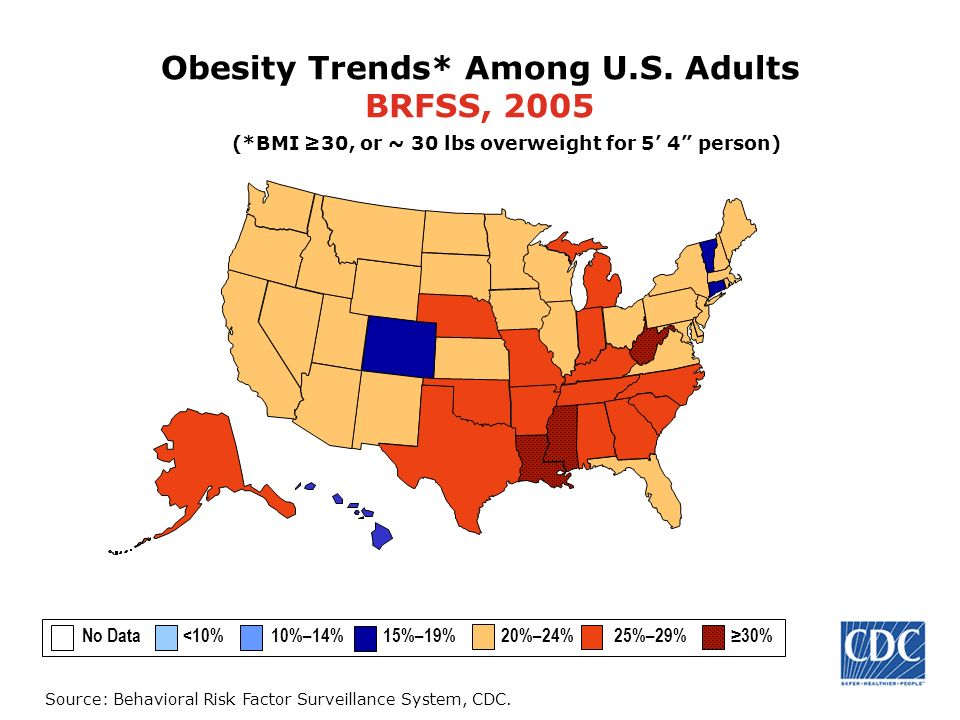 Obesity Trends* Among U.S. Adults BRFSS, 2005