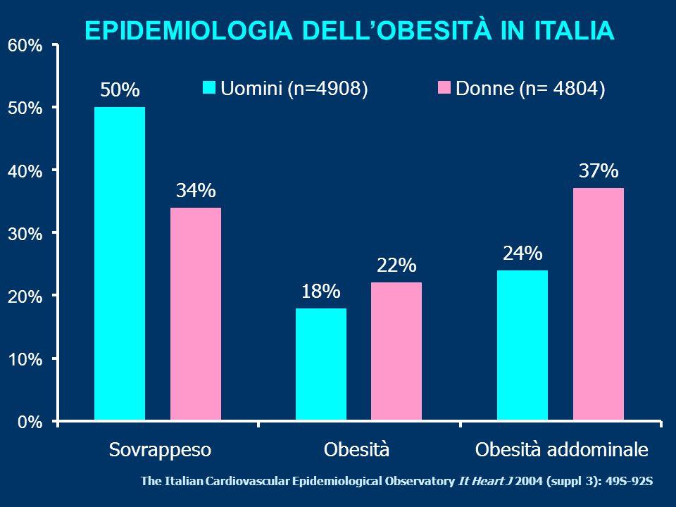 EPIDEMIOLOGIA DELL'OBESITÀ IN ITALIA