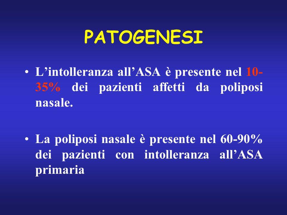 PATOGENESI L'intolleranza all'ASA è presente nel 10- 35% dei pazienti affetti da poliposi nasale.