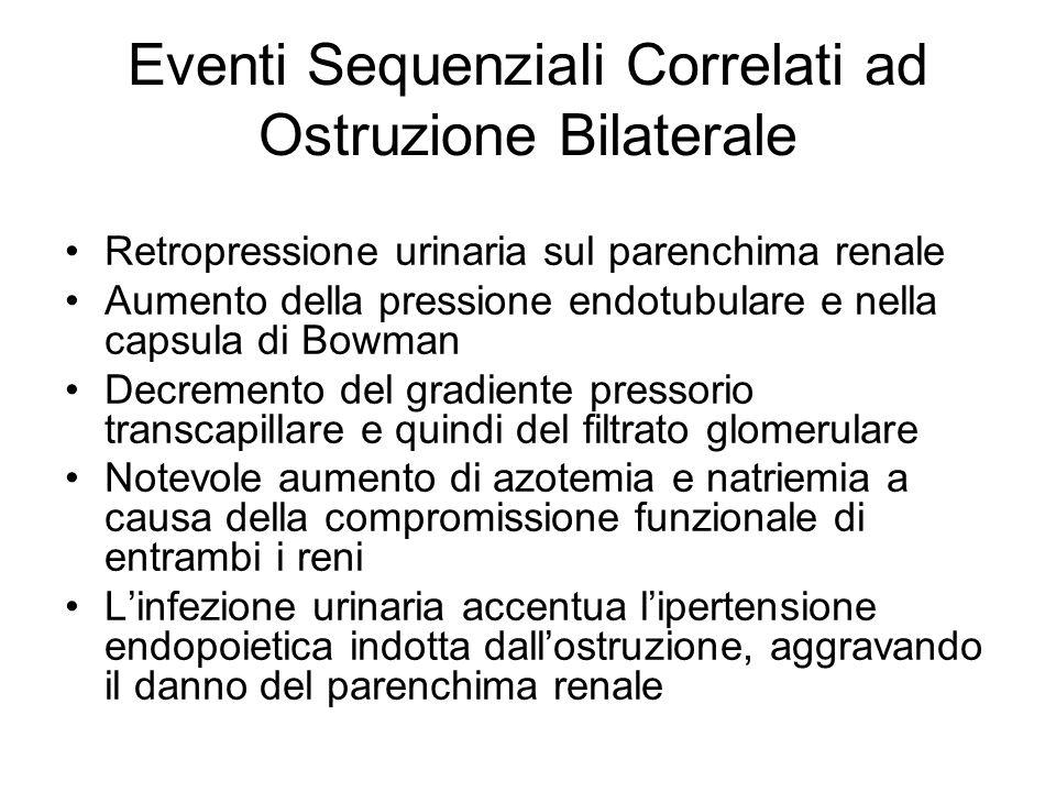 Eventi Sequenziali Correlati ad Ostruzione Bilaterale