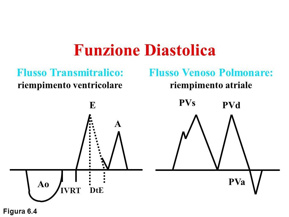 Funzione Diastolica Flusso Transmitralico: riempimento ventricolare
