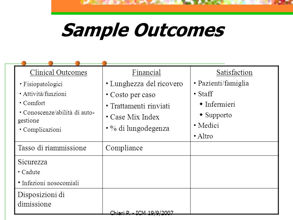 Sample Outcomes Clinical Outcomes  Fisiopatologici Financial