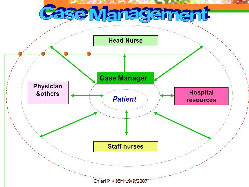Case Management Case Manager Patient Head Nurse Physician &others