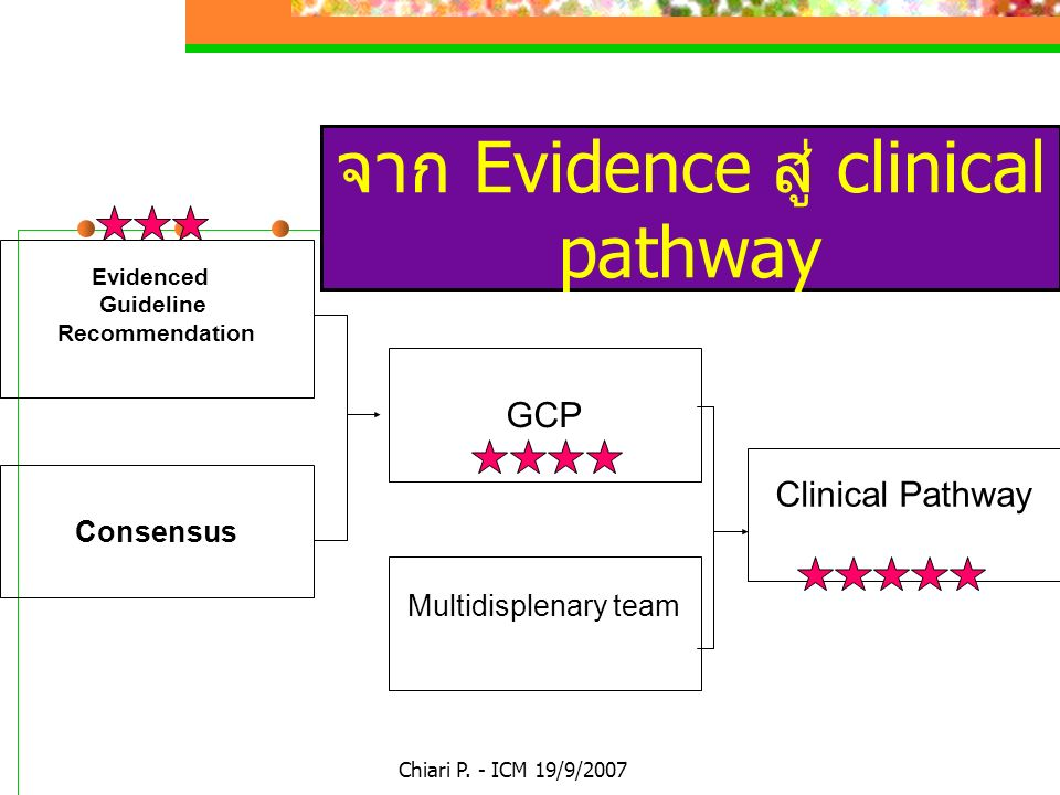 จาก Evidence สู่ clinical pathway