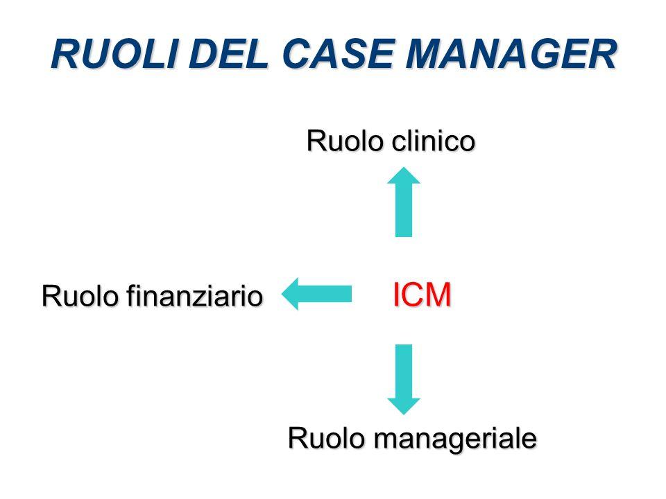 RUOLI DEL CASE MANAGER Ruolo finanziario ICM Ruolo clinico