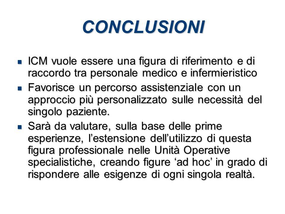 CONCLUSIONI ICM vuole essere una figura di riferimento e di raccordo tra personale medico e infermieristico.