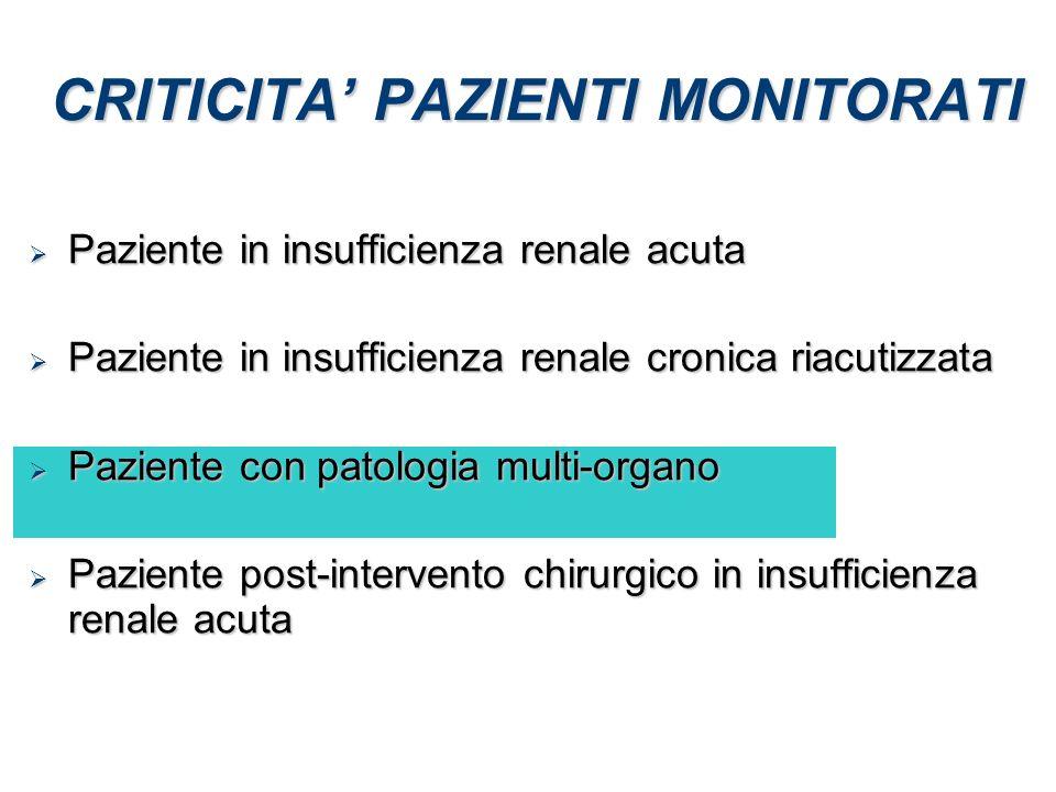 CRITICITA' PAZIENTI MONITORATI