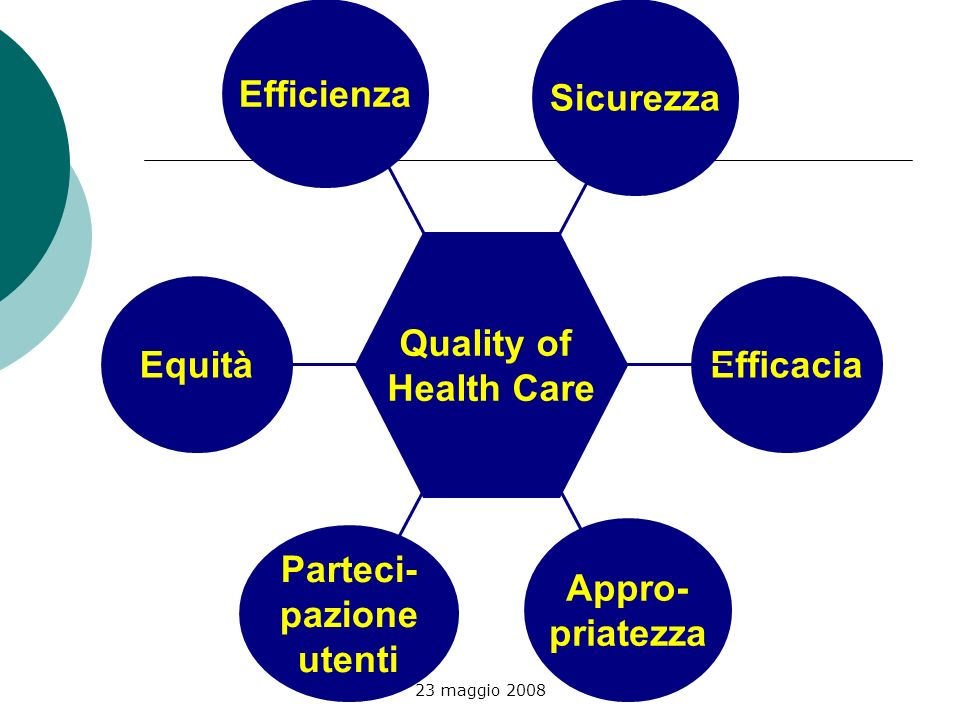 Efficienza Sicurezza Quality of Health Care Equità Efficacia Appro-