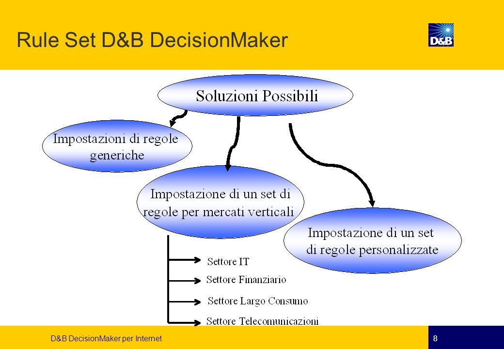 Rule Set D&B DecisionMaker