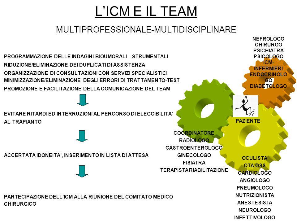 L'ICM E IL TEAM MULTIPROFESSIONALE-MULTIDISCIPLINARE