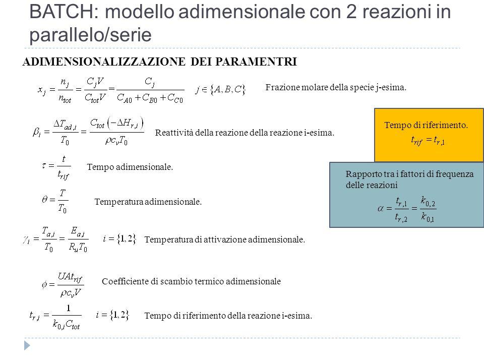 BATCH: modello adimensionale con 2 reazioni in parallelo/serie