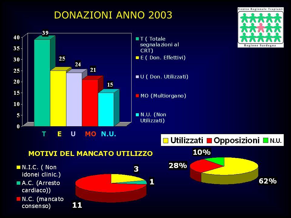 DONAZIONI ANNO 2003 T E U MO N.U.