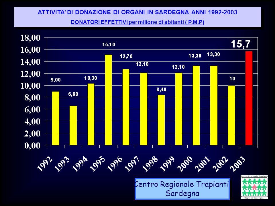 Centro Regionale Trapianti Sardegna