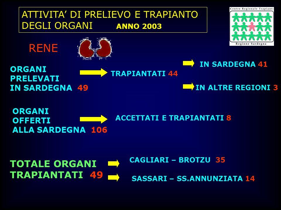 RENE ATTIVITA' DI PRELIEVO E TRAPIANTO DEGLI ORGANI ANNO 2003