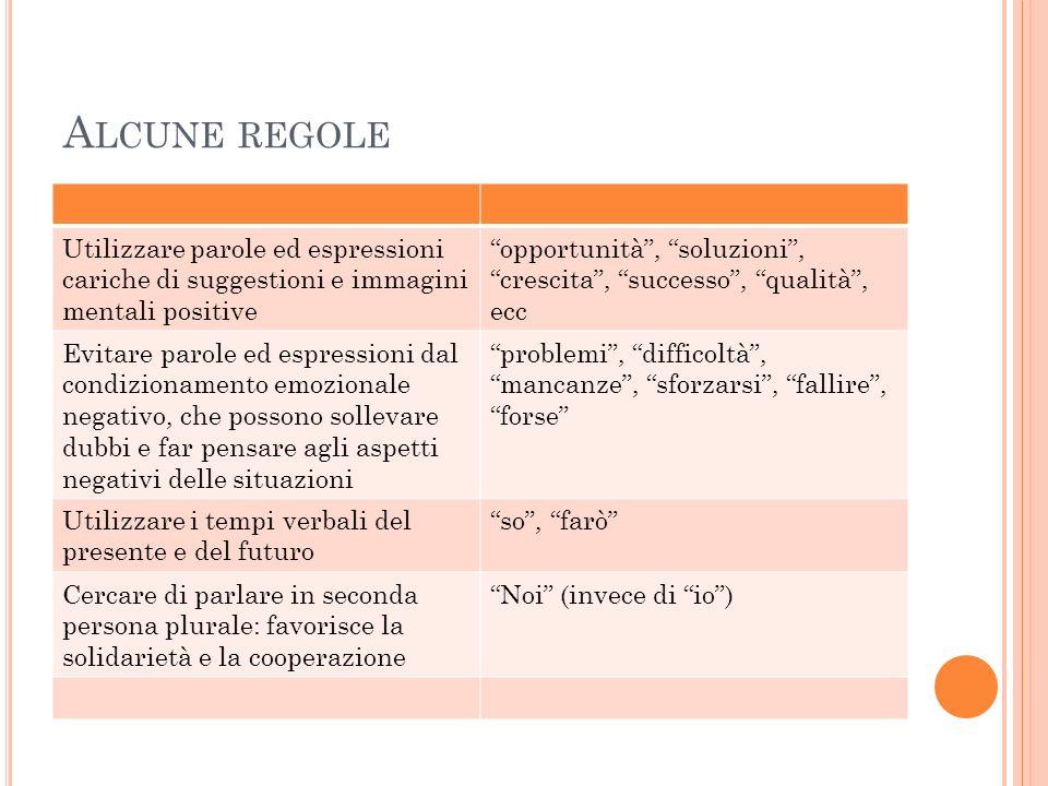 Alcune regole Utilizzare parole ed espressioni cariche di suggestioni e immagini mentali positive.