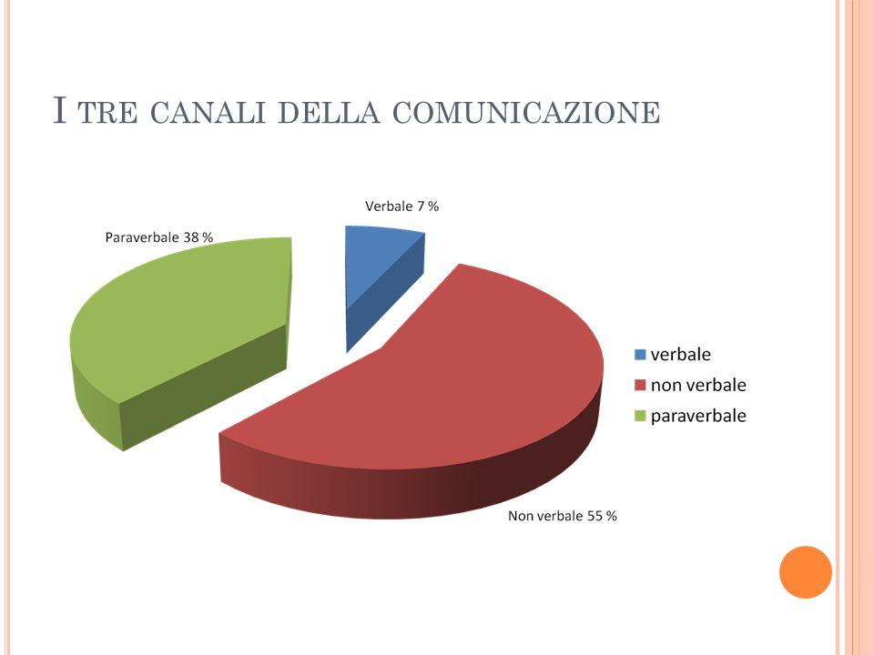I tre canali della comunicazione