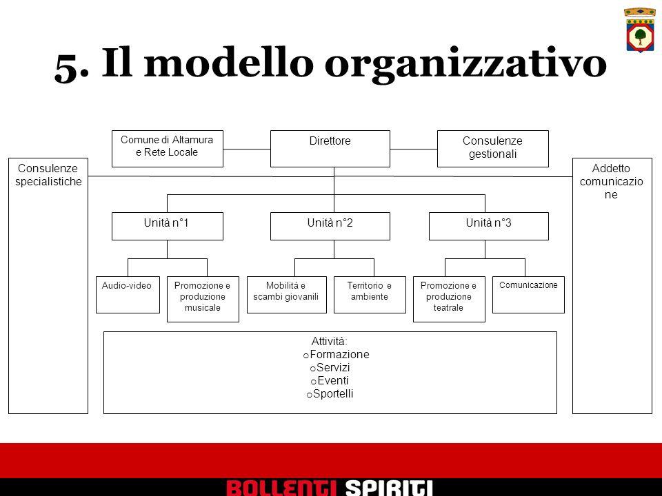 5. Il modello organizzativo