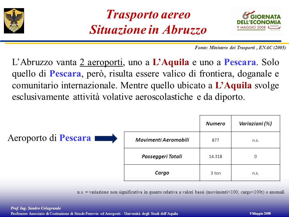 Trasporto aereo Situazione in Abruzzo