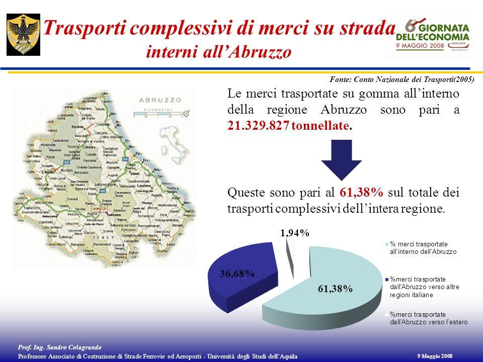 Trasporti complessivi di merci su strada interni all'Abruzzo