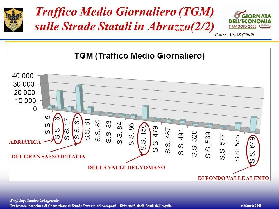 Traffico Medio Giornaliero (TGM) sulle Strade Statali in Abruzzo(2/2)