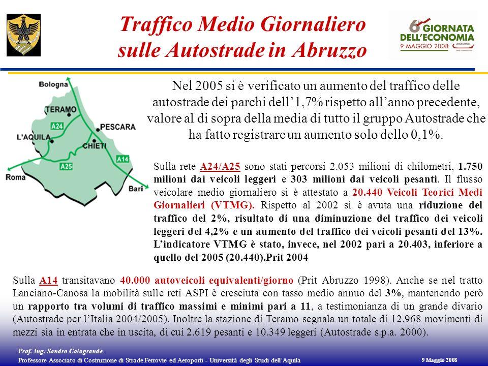 Traffico Medio Giornaliero sulle Autostrade in Abruzzo