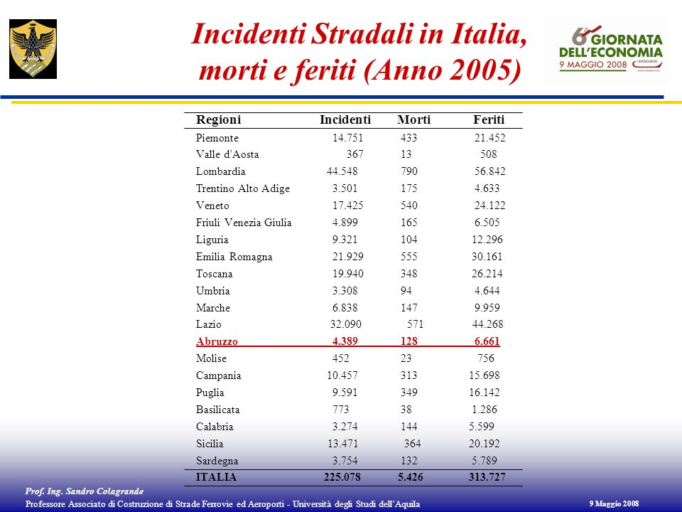 Incidenti Stradali in Italia, morti e feriti (Anno 2005)