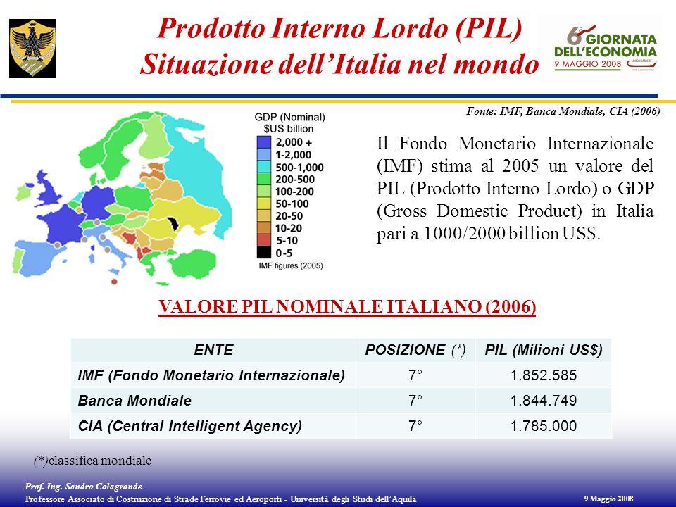 Prodotto Interno Lordo (PIL) Situazione dell'Italia nel mondo