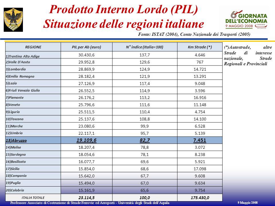 Prodotto Interno Lordo (PIL) Situazione delle regioni italiane