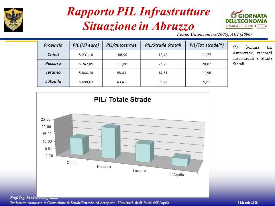 Rapporto PIL Infrastrutture Situazione in Abruzzo