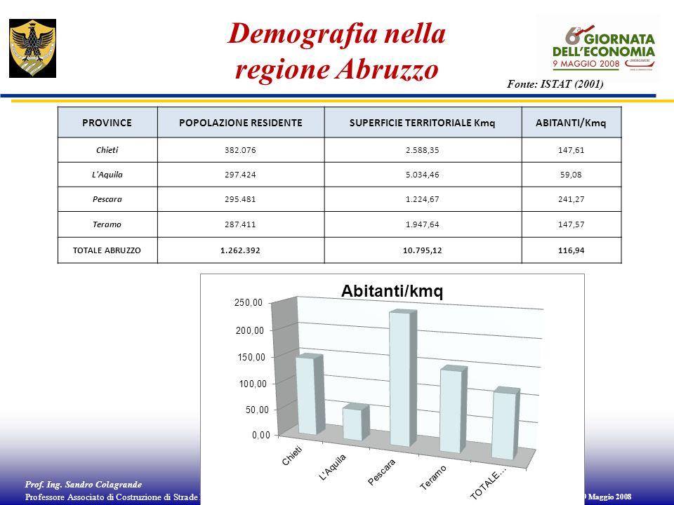 Demografia nella regione Abruzzo
