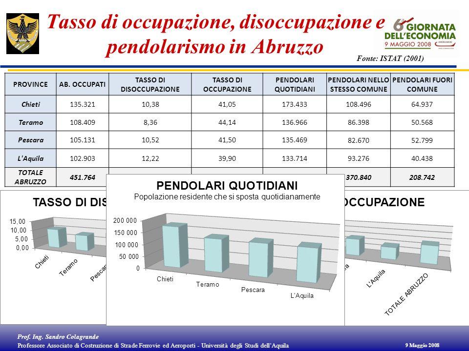Tasso di occupazione, disoccupazione e pendolarismo in Abruzzo