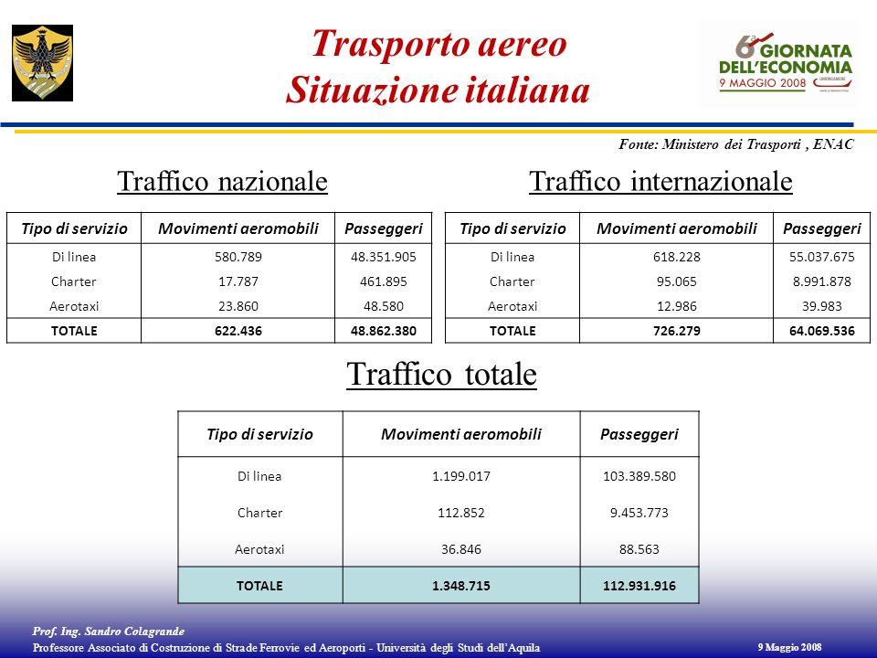 Trasporto aereo Situazione italiana