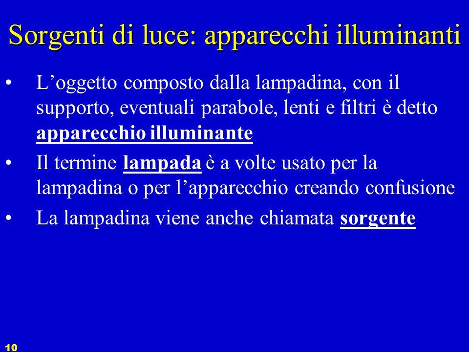 Sorgenti di luce: apparecchi illuminanti